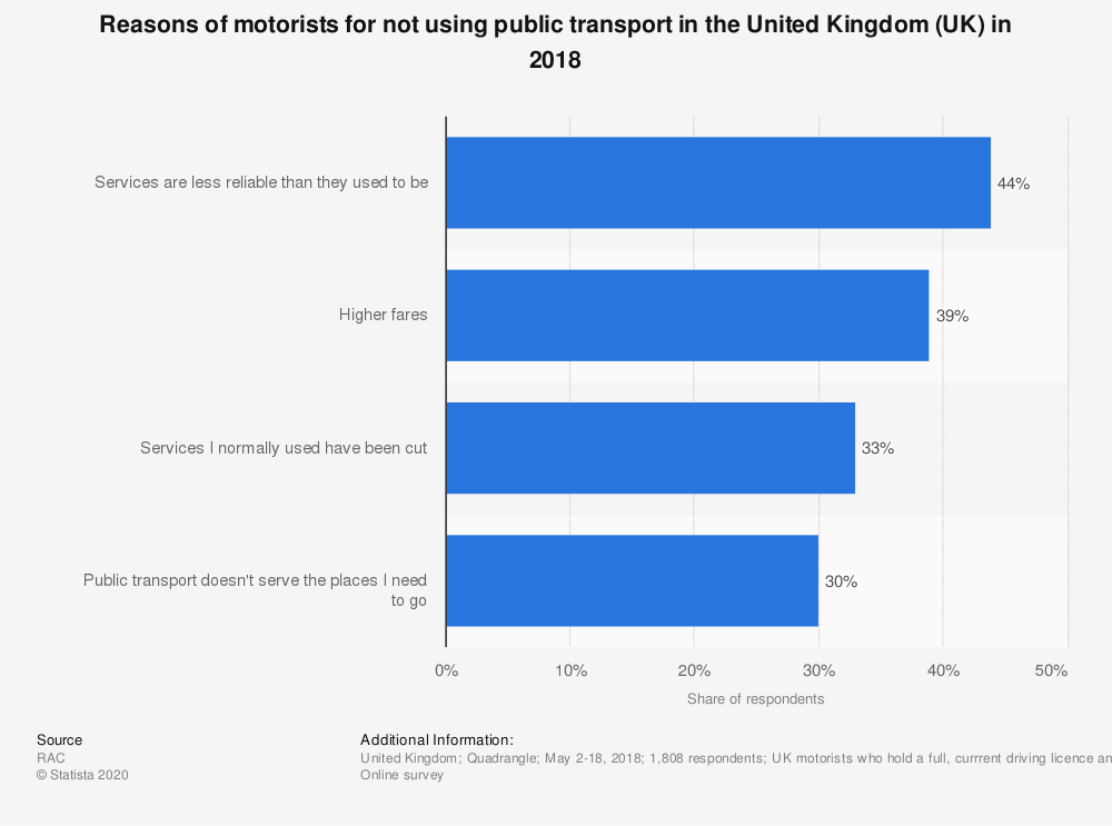 Statistic: Reasons of motorists for not using public transport in the United Kingdom (UK) in 2018 | Statista