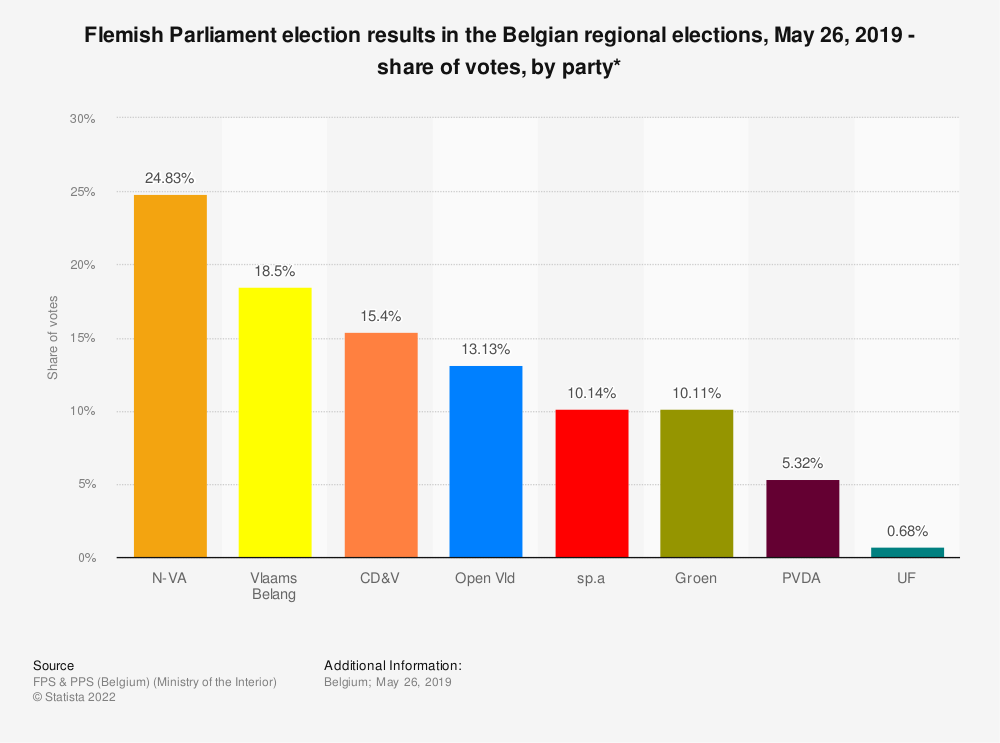 Statistic: Flemish Parliament election results in the Belgian regional elections, May 26, 2019 - share of votes, by party* | Statista