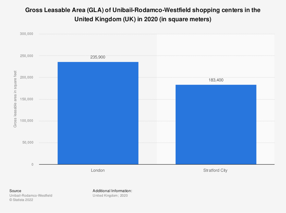 Statistic: Gross leasable area of Westfield shopping centers in the United Kingdom (UK) as of 2018 (in square feet) | Statista