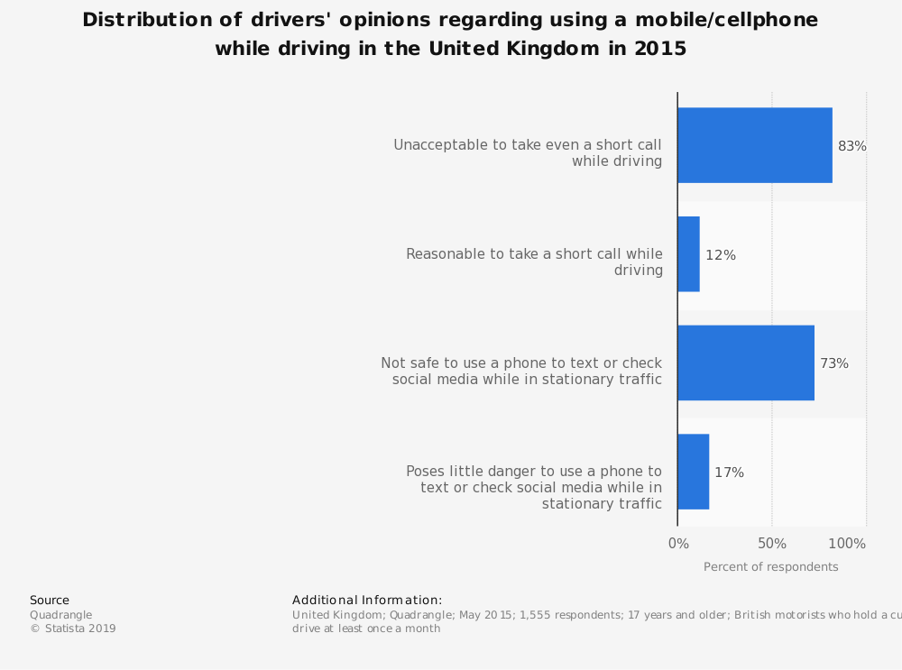 Statistic: Distribution of drivers' opinions regarding using a mobile/cellphone while driving in the United Kingdom in 2015   Statista