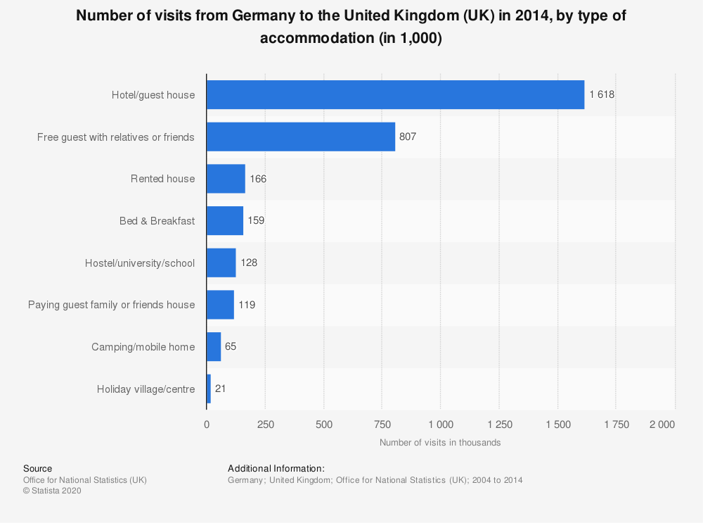 Statistic: Number of visits from Germany to the United Kingdom (UK) in 2014, by type of accommodation (in 1,000) | Statista