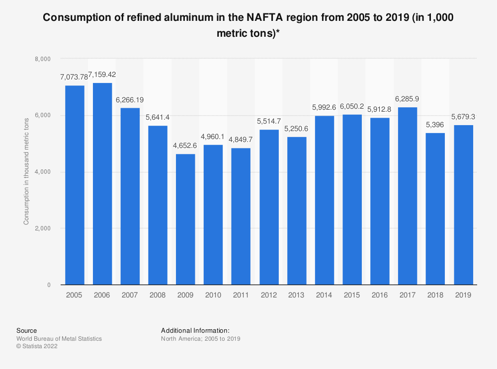 Statistic: Consumption of refined aluminum in the NAFTA region from 2005 to 2018 (in 1,000 metric tons)* | Statista