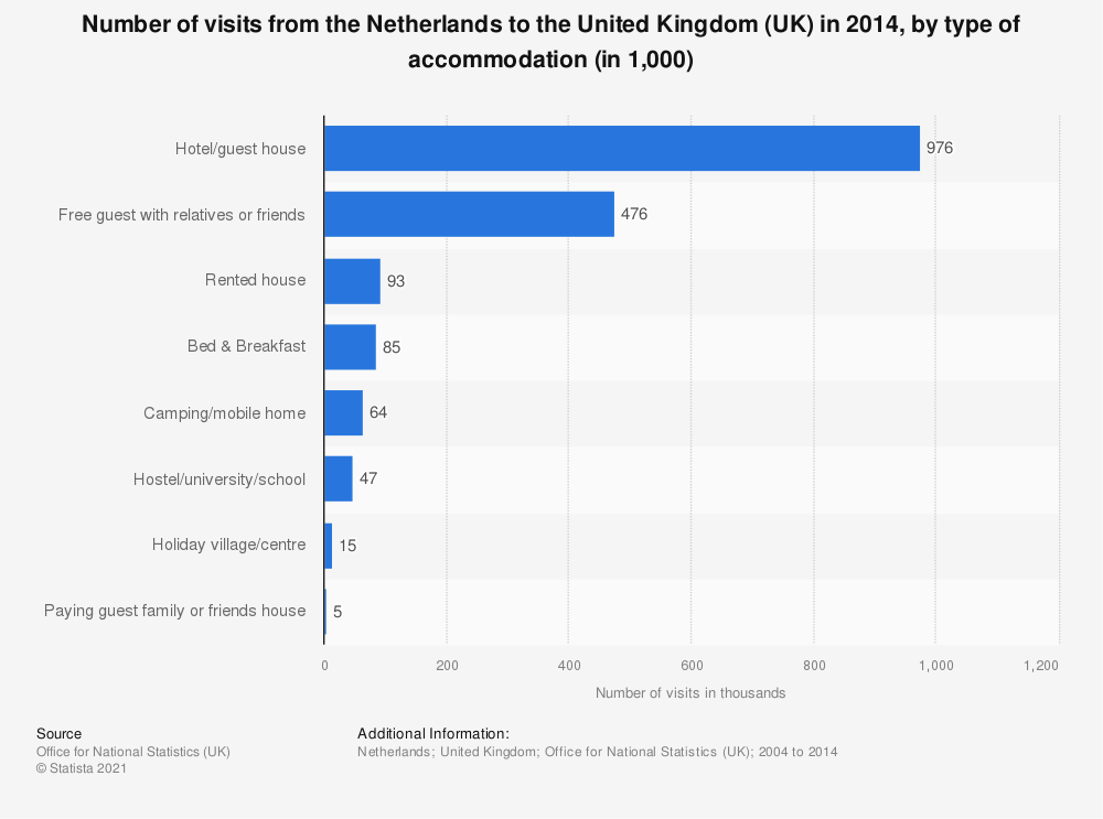 Statistic: Number of visits from the Netherlands to the United Kingdom (UK) in 2014, by type of accommodation (in 1,000) | Statista