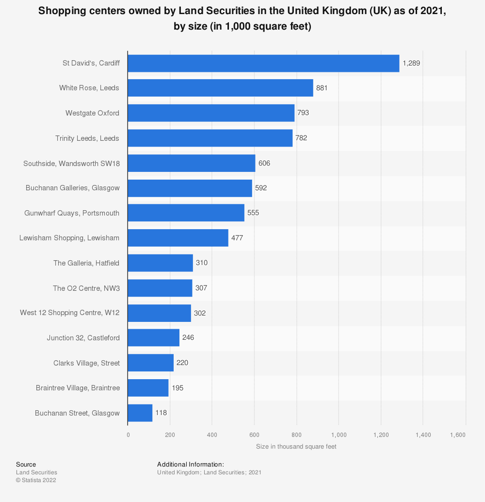 Statistic: Shopping centers owned by Land Securities in the United Kingdom (UK) as of 2018, ranked by size* (in 1,000 square feet) | Statista