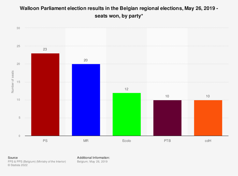 Statistic: Walloon Parliament election results in the Belgian regional elections, May 26, 2019 - seats won, by party* | Statista