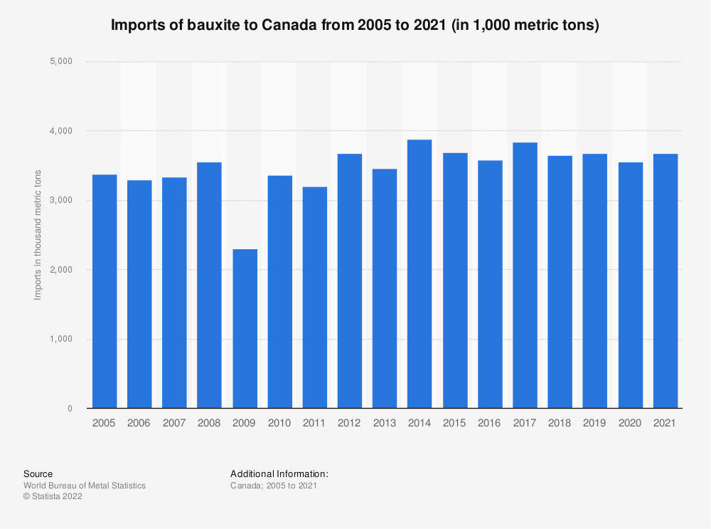 Statistic: Canadian imports of bauxite from 2005 to 2020 (in 1,000 metric tons)* | Statista