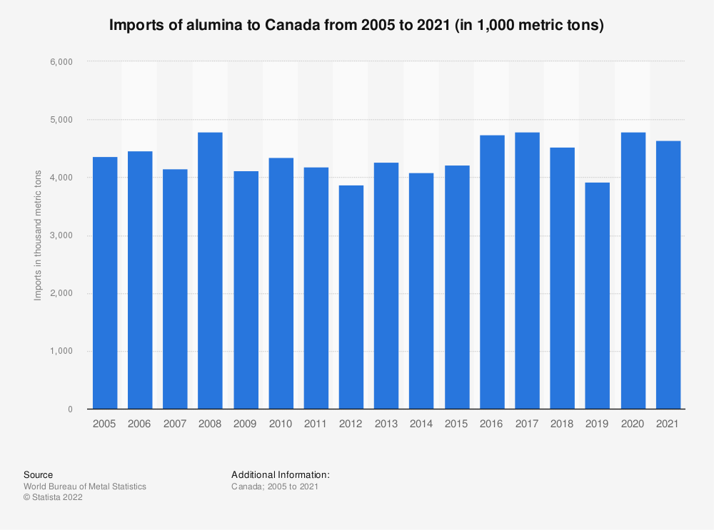 Statistic: Imports of alumina to Canada from 2005 to 2019 (in 1,000 metric tons) | Statista