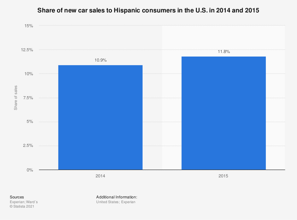 Statistic: Share of new car sales to Hispanic consumers in the U.S. in 2014 and 2015  | Statista