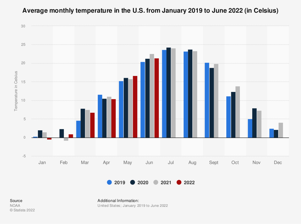 Statistic: Average monthly temperature in the U.S. from January 2018 to July 2021 (in Celsius) | Statista