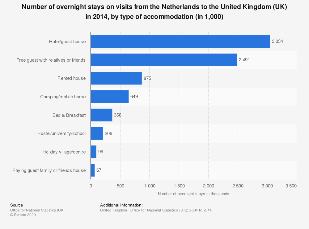 Statistic: Number of overnight stays on visits from the Netherlands to the United Kingdom (UK) in 2014, by type of accommodation (in 1,000) | Statista