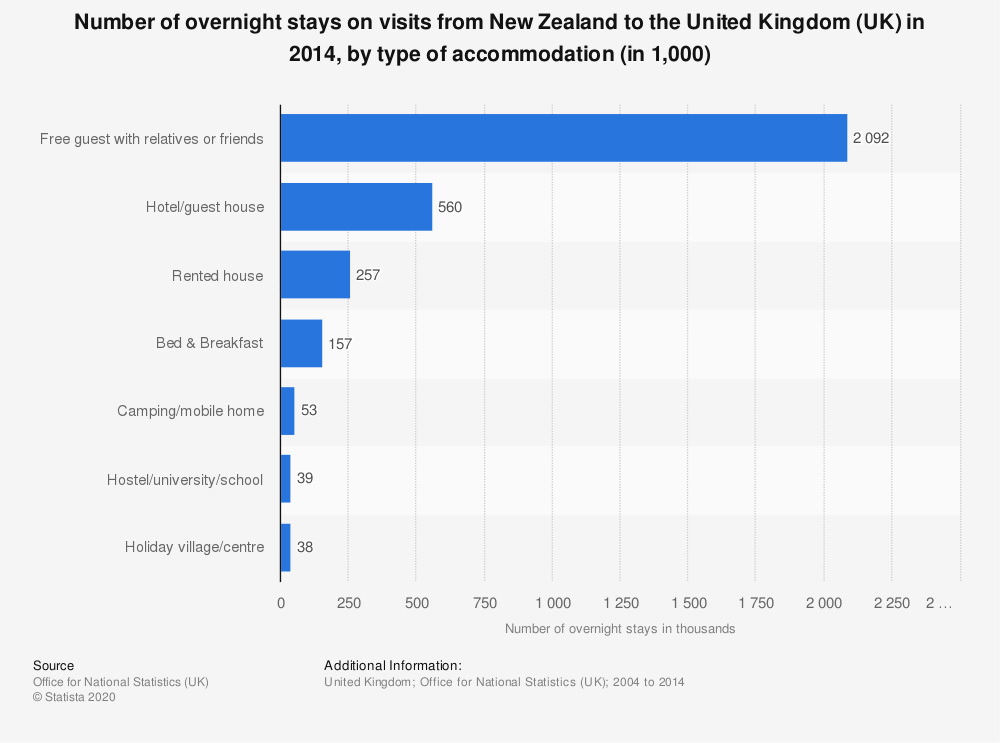 Statistic: Number of overnight stays on visits from New Zealand to the United Kingdom (UK) in 2014, by type of accommodation (in 1,000) | Statista