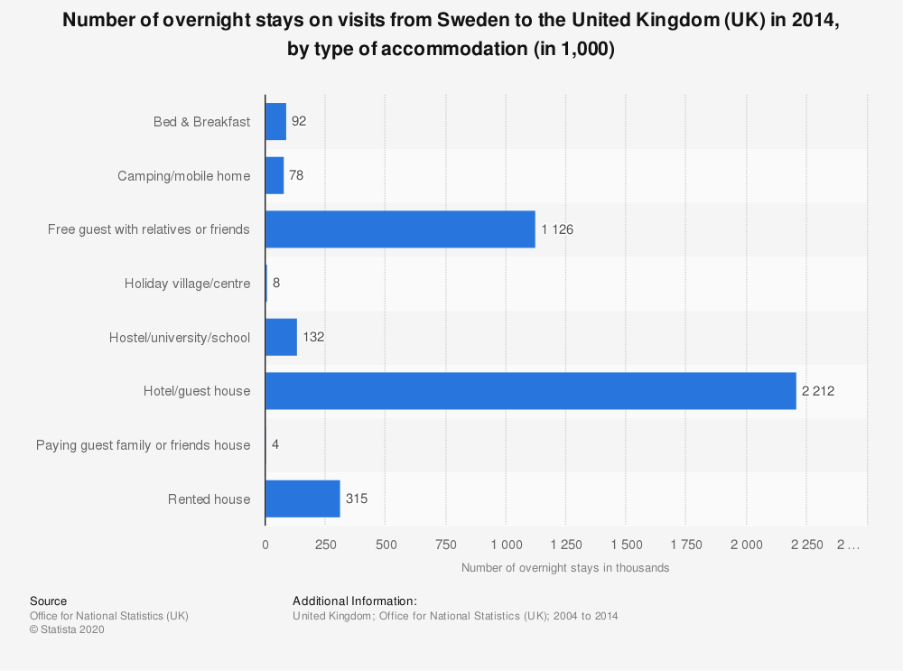 Statistic: Number of overnight stays on visits from Sweden to the United Kingdom (UK) in 2014, by type of accommodation (in 1,000)   Statista