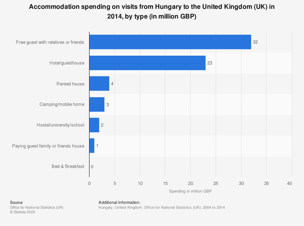 Statistic: Accommodation spending on visits from Hungary to the United Kingdom (UK) in 2014, by type (in million GBP) | Statista