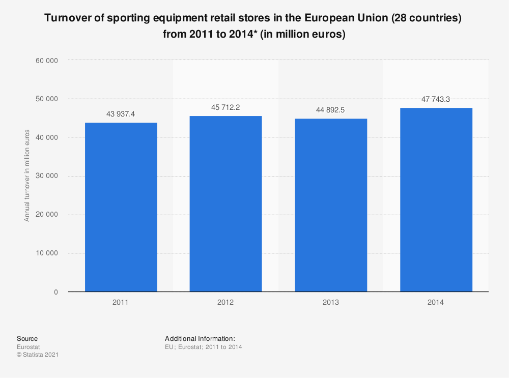 Statistic: Turnover of sporting equipment retail stores in the European Union (28 countries)  from 2011 to 2014* (in million euros) | Statista