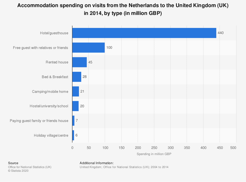 Statistic: Accommodation spending on visits from the Netherlands to the United Kingdom (UK) in 2014, by type (in million GBP) | Statista