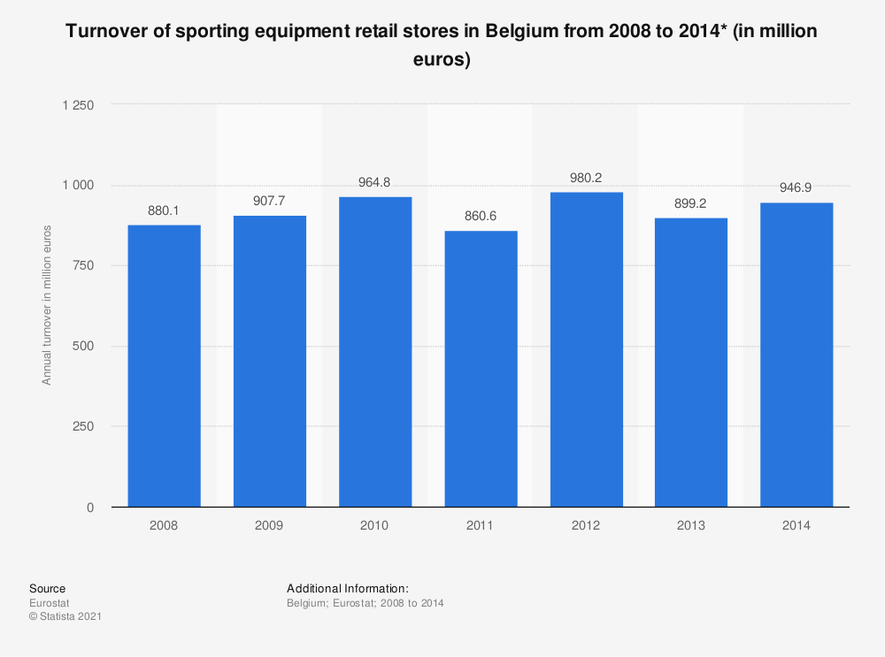 Statistic: Turnover of sporting equipment retail stores in Belgium from 2008 to 2014* (in million euros) | Statista