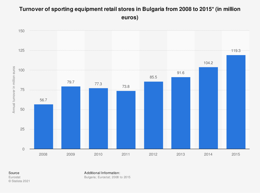 Statistic: Turnover of sporting equipment retail stores in Bulgaria from 2008 to 2015* (in million euros) | Statista