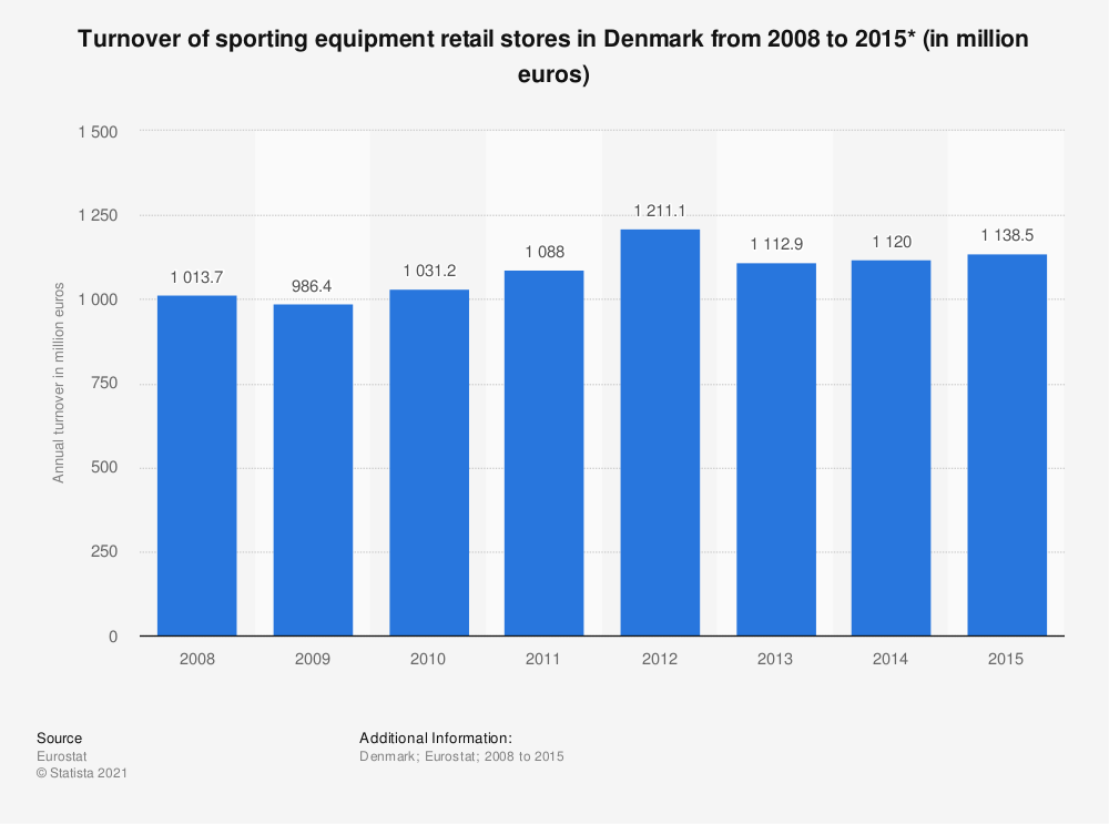 Statistic: Turnover of sporting equipment retail stores in Denmark from 2008 to 2015* (in million euros) | Statista