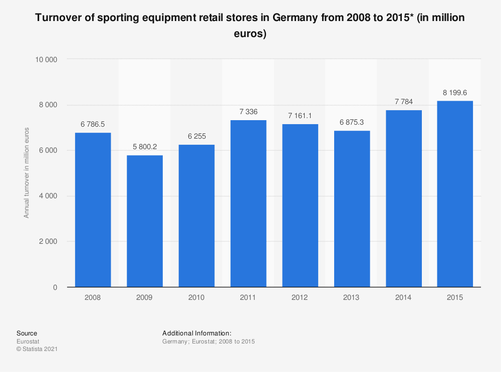 Statistic: Turnover of sporting equipment retail stores in Germany from 2008 to 2015* (in million euros)   Statista