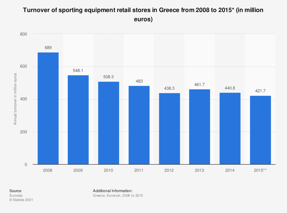 Statistic: Turnover of sporting equipment retail stores in Greece from 2008 to 2015* (in million euros) | Statista