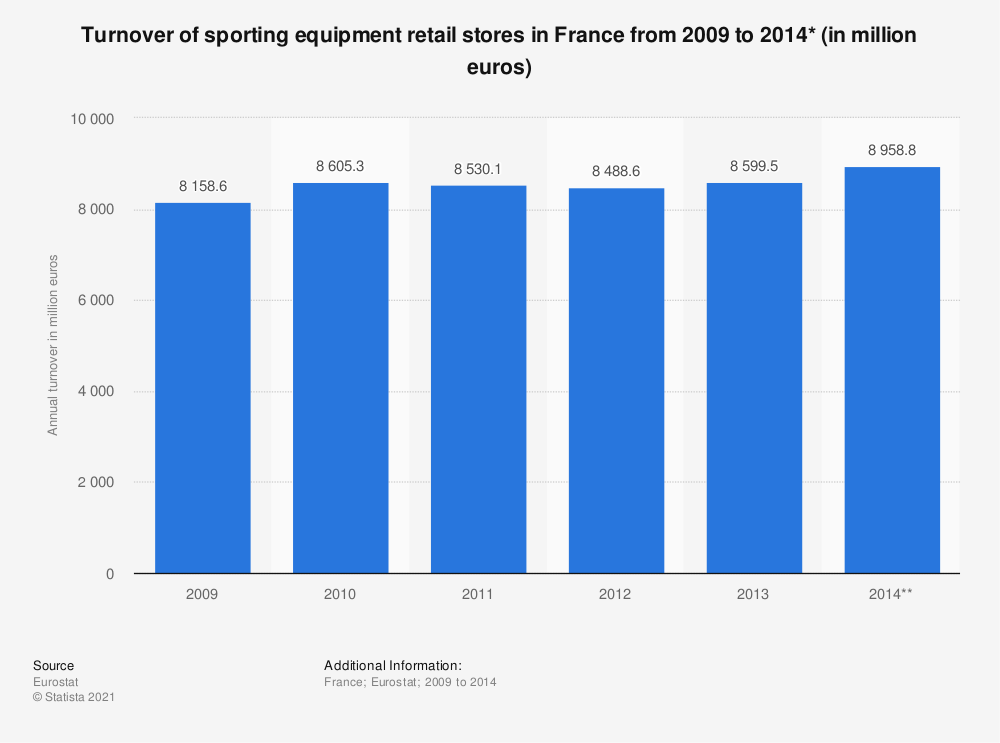 Statistic: Turnover of sporting equipment retail stores in France from 2009 to 2014* (in million euros) | Statista