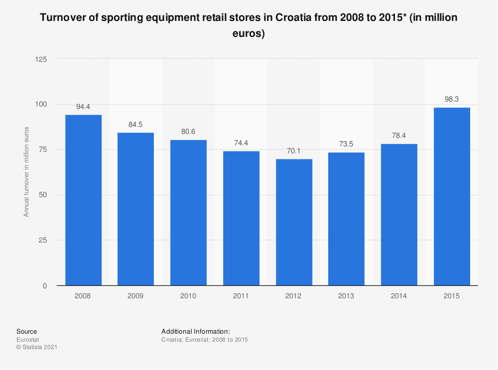 Statistic: Turnover of sporting equipment retail stores in Croatia from 2008 to 2015* (in million euros) | Statista