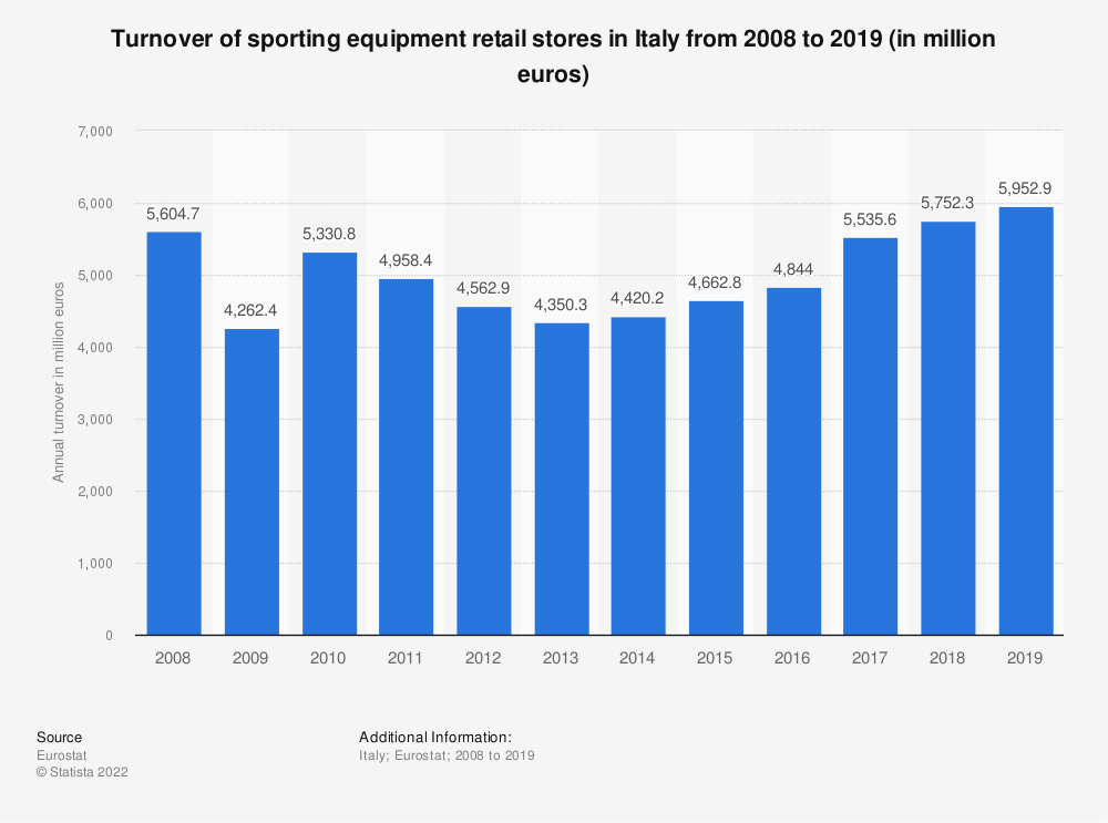 Statistic: Turnover of sporting equipment retail stores in Italy from 2008 to 2015* (in million euros) | Statista