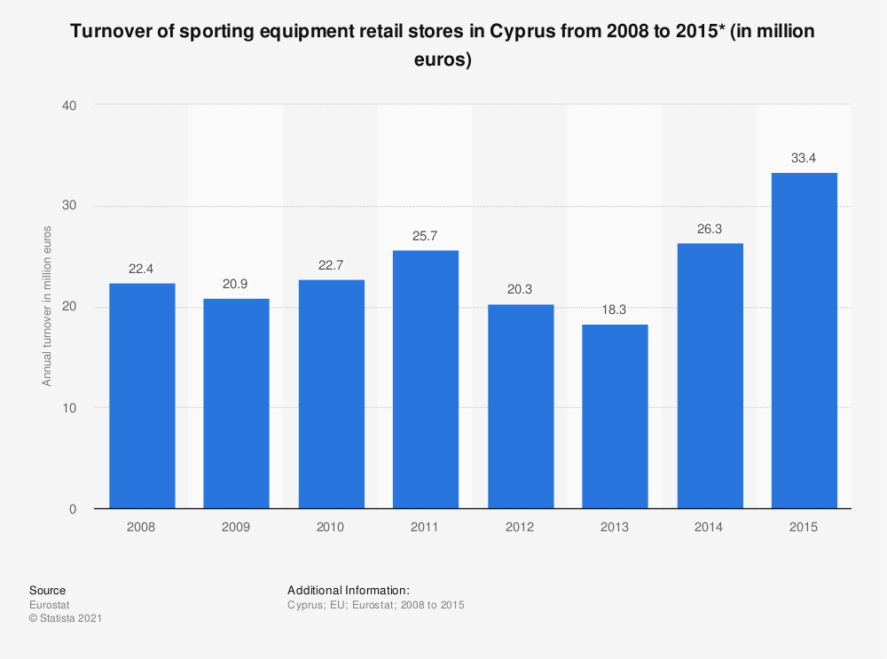 Statistic: Turnover of sporting equipment retail stores in Cyprus from 2008 to 2015* (in million euros) | Statista