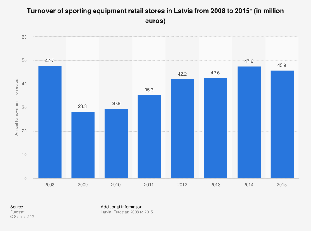 Statistic: Turnover of sporting equipment retail stores in Latvia from 2008 to 2015* (in million euros) | Statista