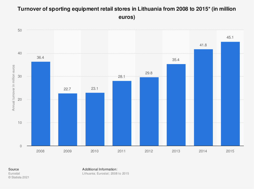 Statistic: Turnover of sporting equipment retail stores in Lithuania from 2008 to 2015* (in million euros) | Statista