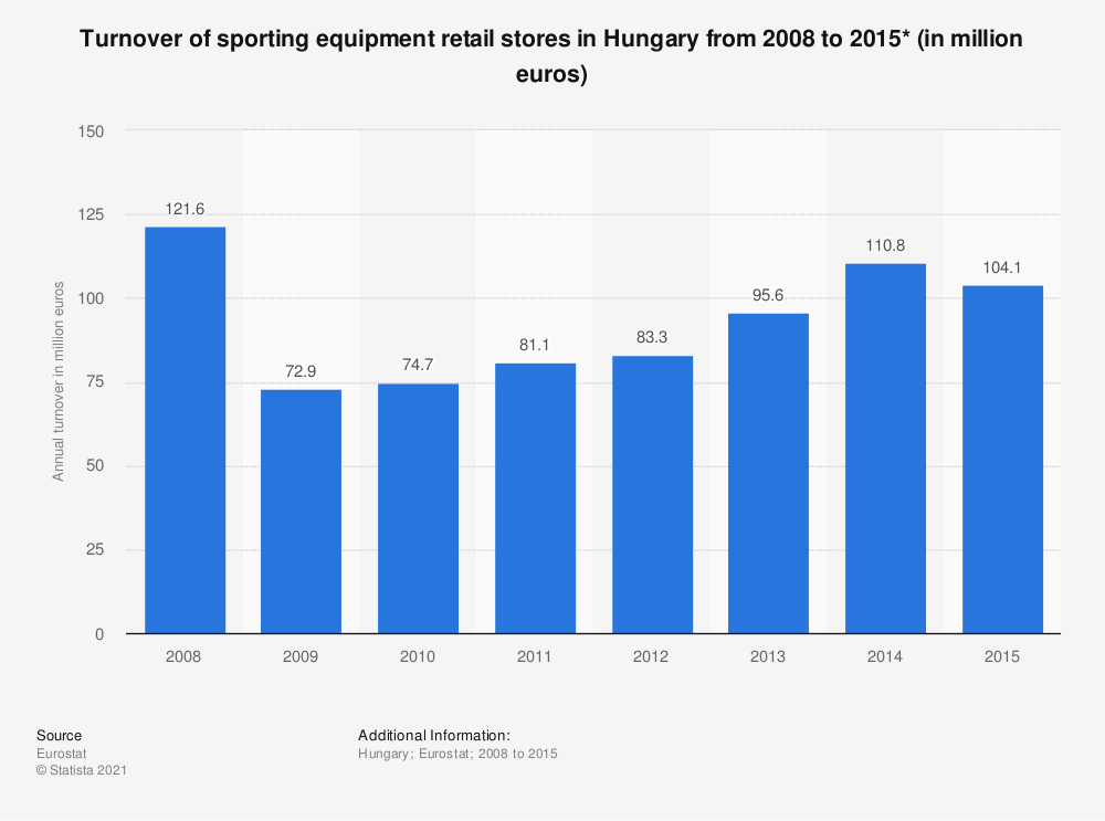 Statistic: Turnover of sporting equipment retail stores in Hungary from 2008 to 2015* (in million euros) | Statista