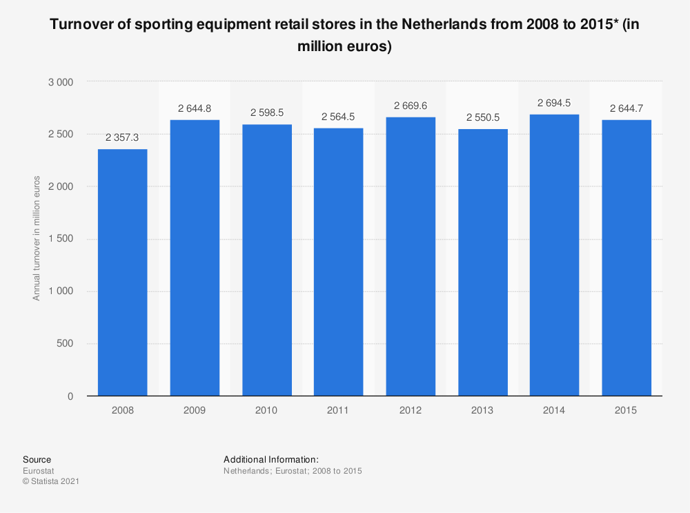 Statistic: Turnover of sporting equipment retail stores in the Netherlands from 2008 to 2015* (in million euros) | Statista