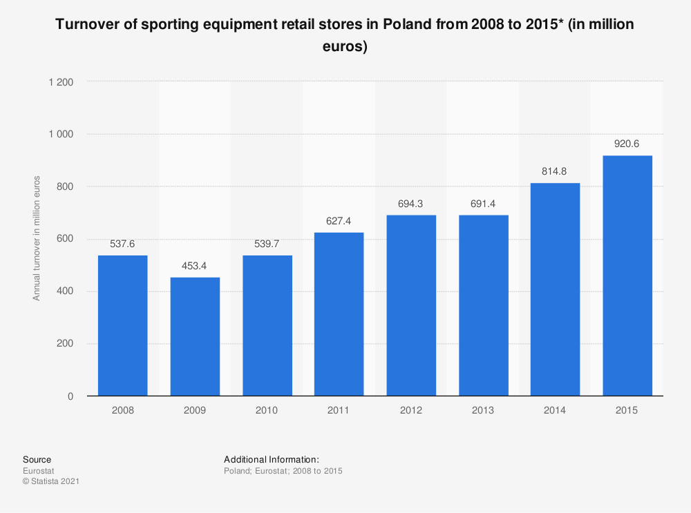 Statistic: Turnover of sporting equipment retail stores in Poland from 2008 to 2015* (in million euros) | Statista