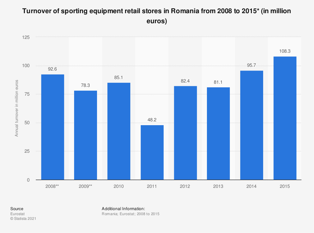 Statistic: Turnover of sporting equipment retail stores in Romania from 2008 to 2015* (in million euros) | Statista