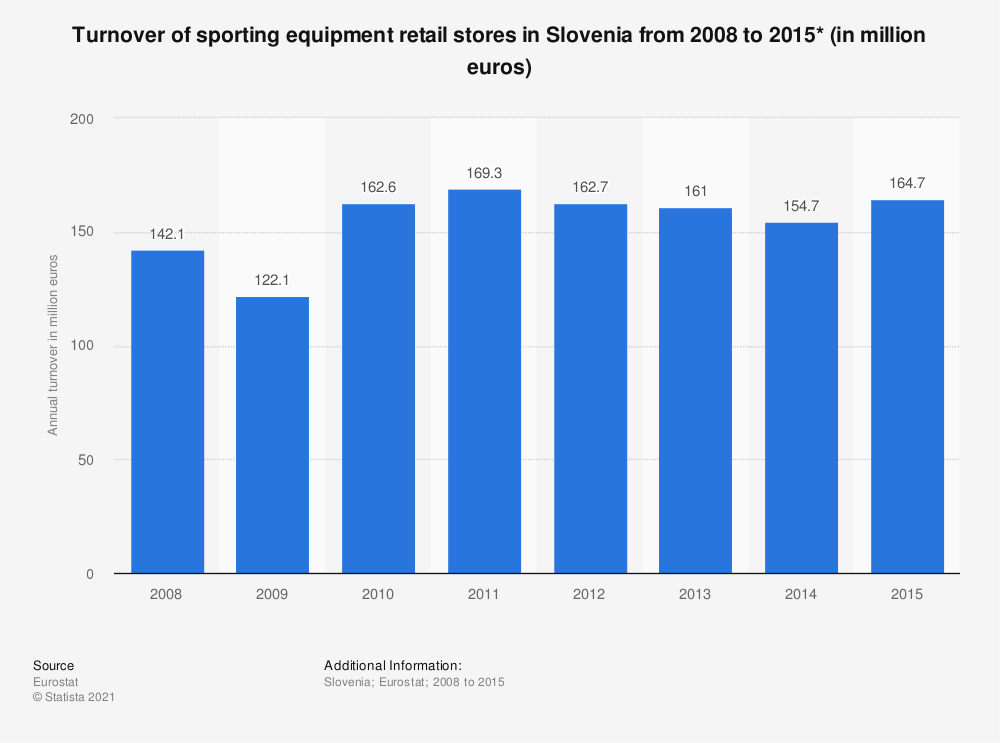 Statistic: Turnover of sporting equipment retail stores in Slovenia from 2008 to 2015* (in million euros) | Statista
