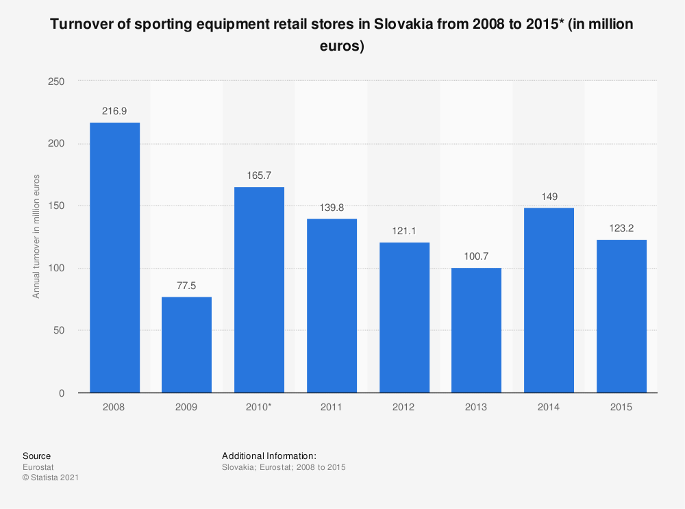 Statistic: Turnover of sporting equipment retail stores in Slovakia from 2008 to 2015* (in million euros) | Statista