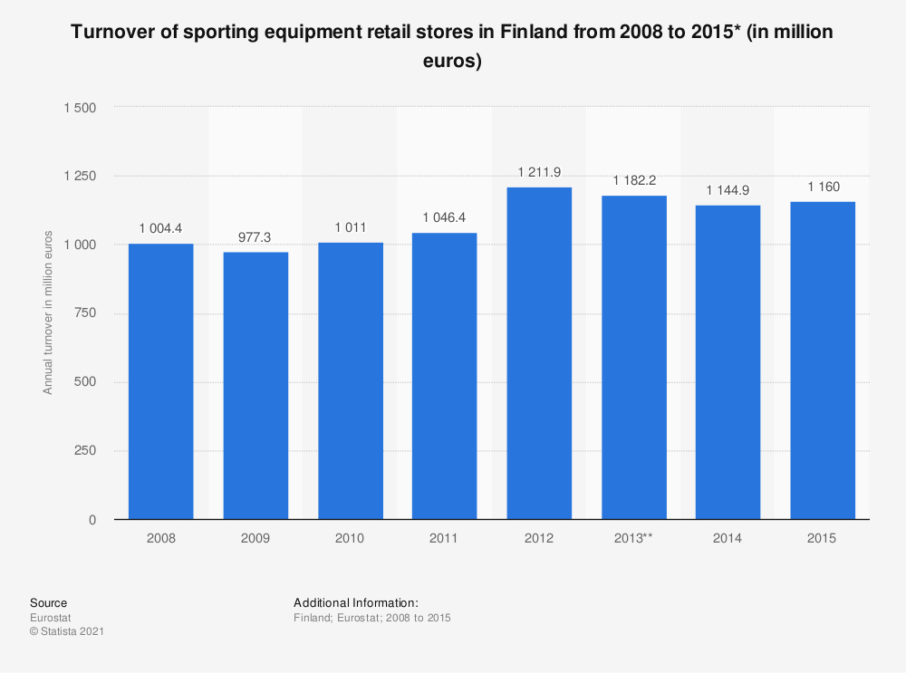 Statistic: Turnover of sporting equipment retail stores in Finland from 2008 to 2015* (in million euros) | Statista