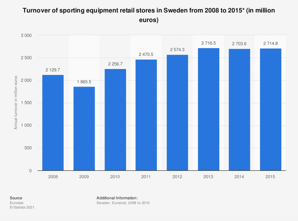 Statistic: Turnover of sporting equipment retail stores in Sweden from 2008 to 2015* (in million euros) | Statista