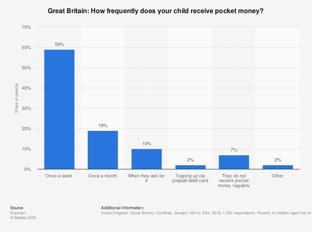 Statistic: Great Britain: How frequently does your child receive pocket money? | Statista