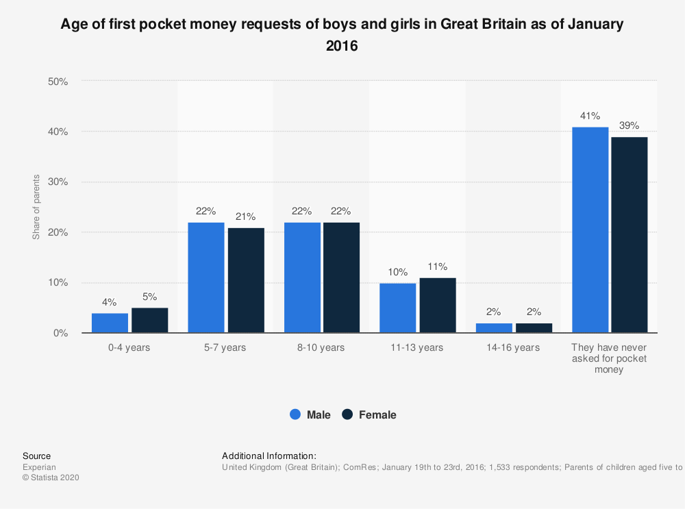 Statistic: Age of first pocket money requests of boys and girls in Great Britain as of January 2016 | Statista