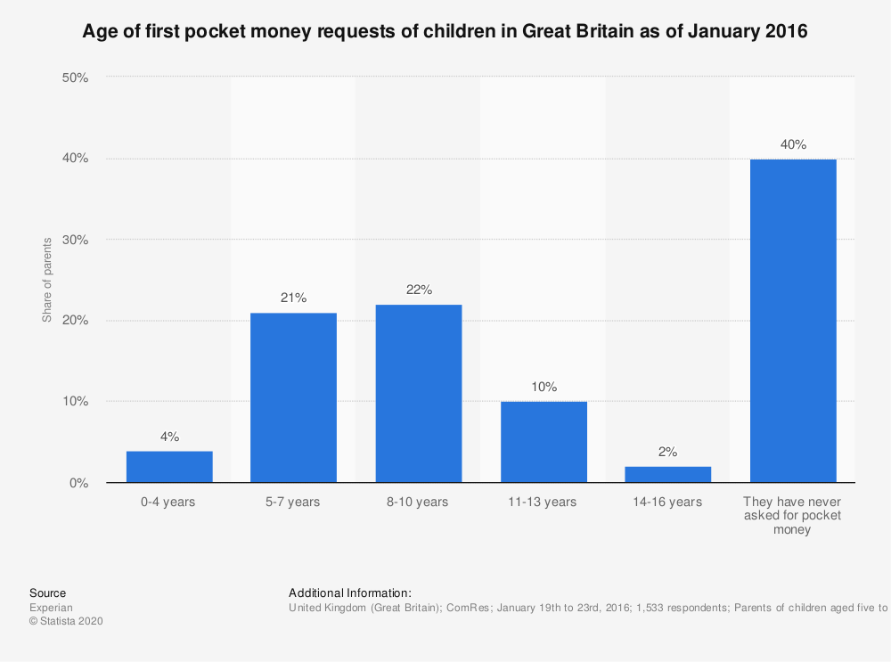 Statistic: Age of first pocket money requests of children in Great Britain as of January 2016 | Statista