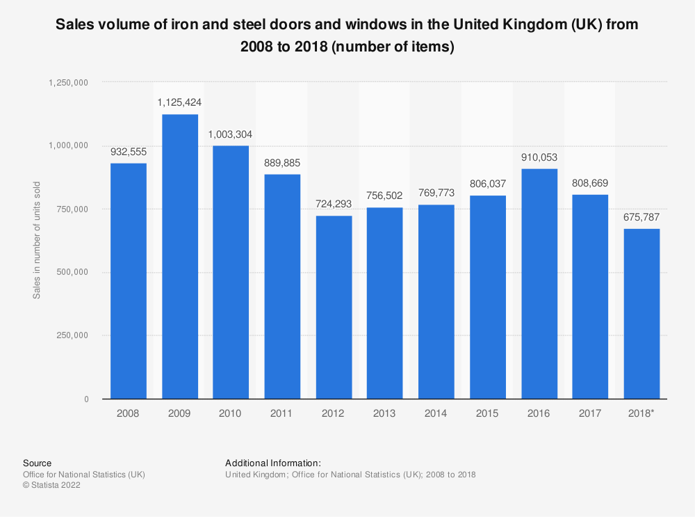 Statistic: Sales volume of iron and steel doors and windows in the United Kingdom (UK) from 2008 to 2018 (number of items) | Statista