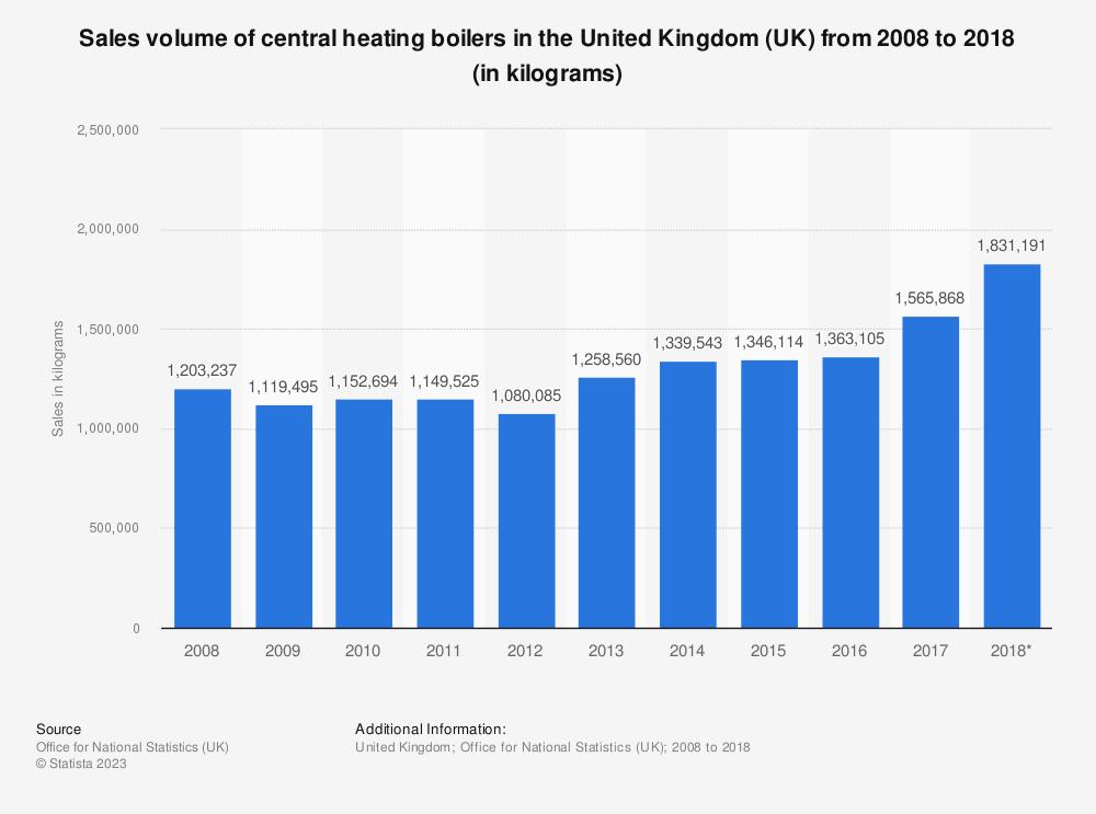 Statistic: Sales volume of central heating boilers in the United Kingdom (UK) from 2008 to 2018 (in kilograms) | Statista