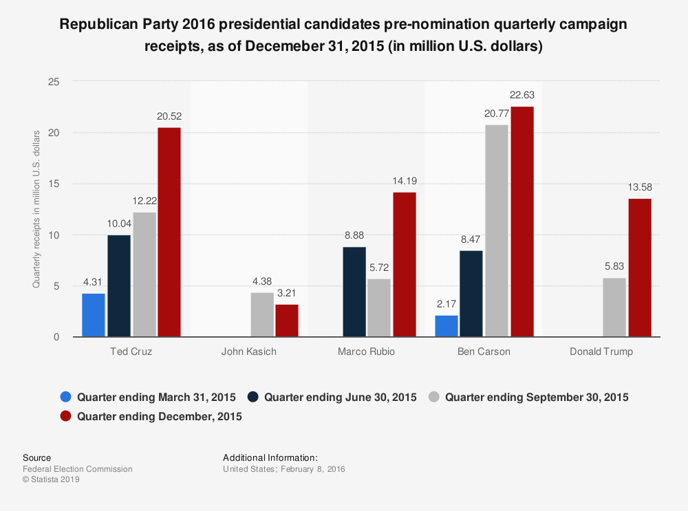 Statistic: Republican Party 2016 presidential candidates pre-nomination quarterly campaign receipts, as of Decemeber 31, 2015 (in million U.S. dollars) | Statista
