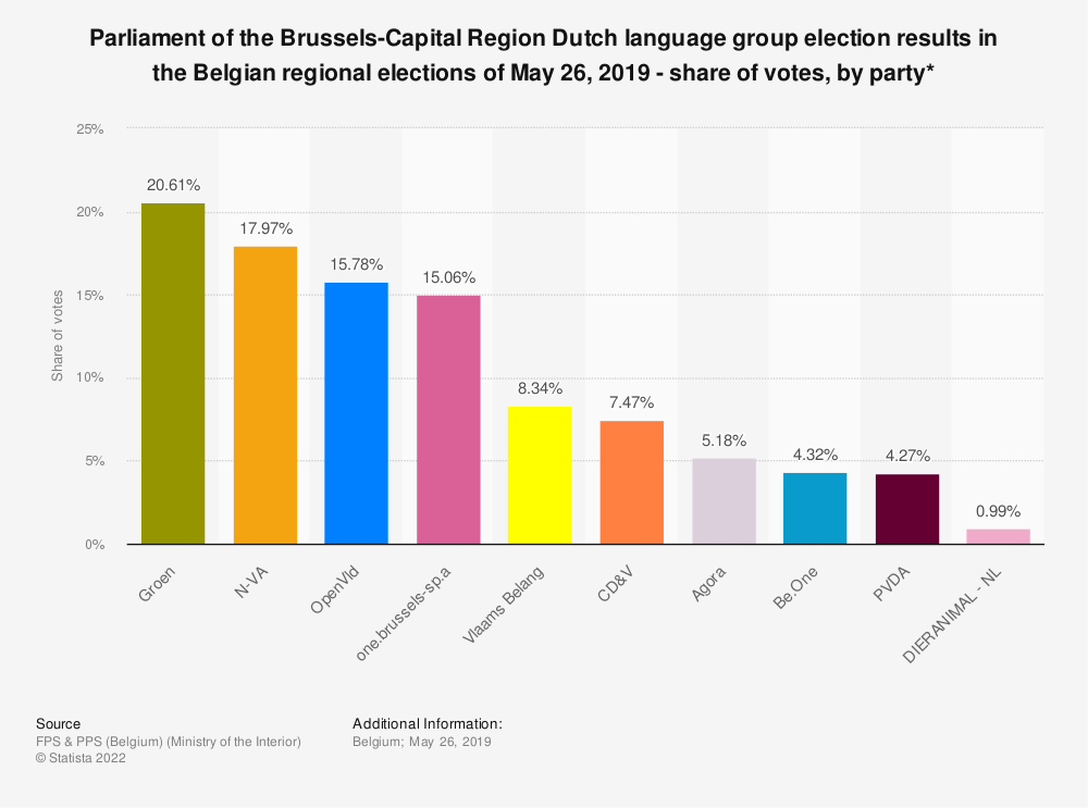 Statistic: Parliament of the Brussels-Capital Region Dutch language group election results in the Belgian regional elections of May 26, 2019 - share of votes, by party* | Statista