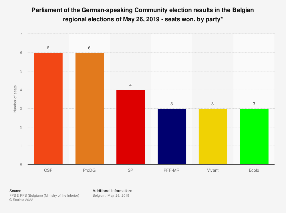 Statistic: Parliament of the German-speaking Community election results in the Belgian regional elections of May 26, 2019 - seats won, by party* | Statista