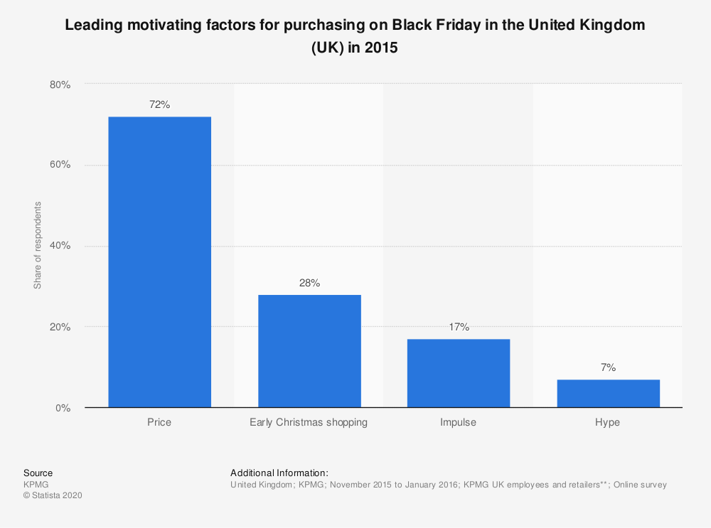 Statistic: Leading motivating factors for purchasing on Black Friday in the United Kingdom (UK) in 2015 | Statista