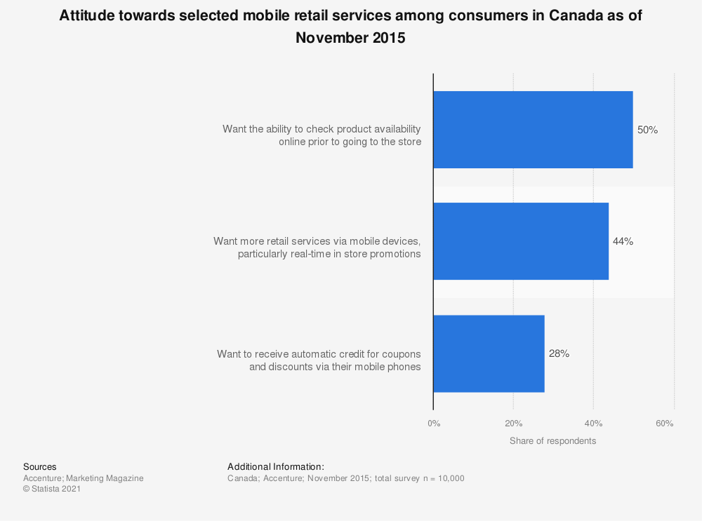 Statistic: Attitude towards selected mobile retail services among consumers in Canada as of November 2015 | Statista