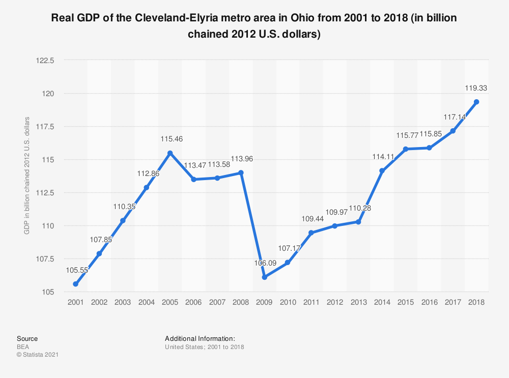 Statistic: Real GDP of the Cleveland-Elyria metro area in Ohio from 2001 to 2018 (in billion chained 2012 U.S. dollars) | Statista