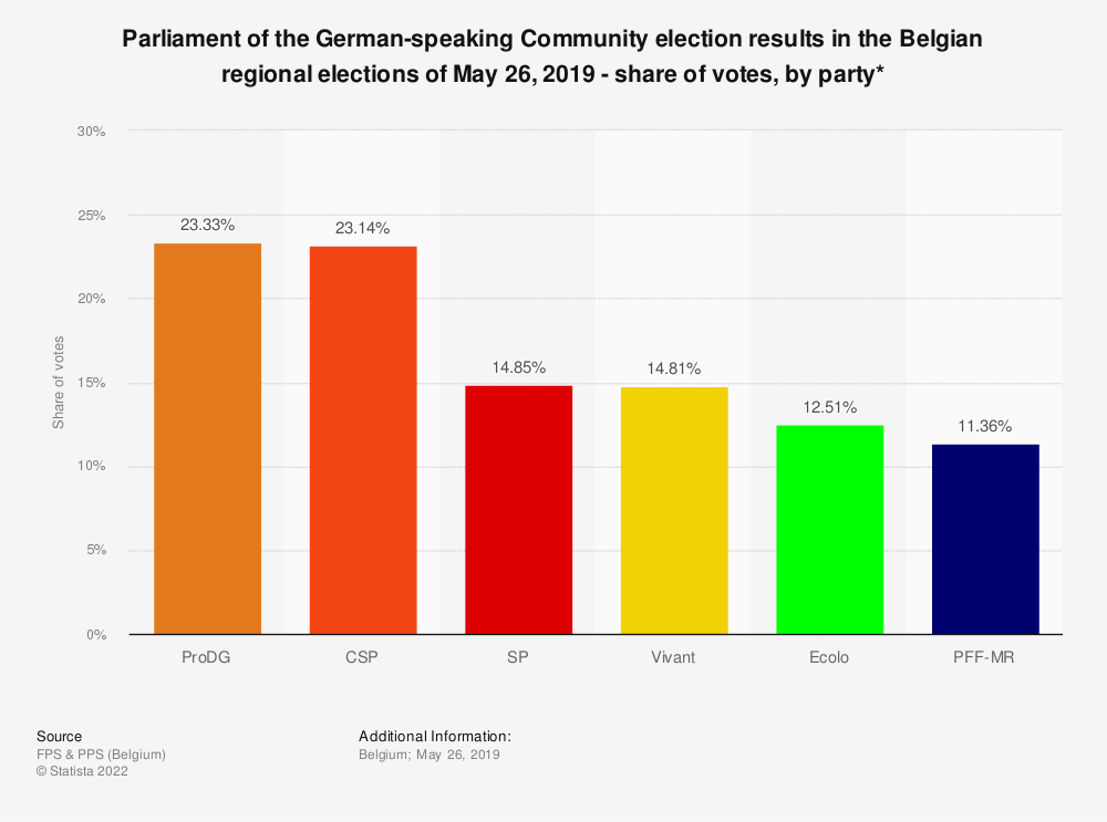 Statistic: Parliament of the German-speaking Community election results in the Belgian regional elections of May 26, 2019 - share of votes, by party* | Statista